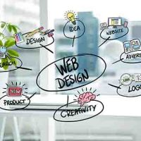 Merupakan digitalisasi alur mekanisme maupun data dari lingkup bisnis atau organisasi yang ingin dicapai.